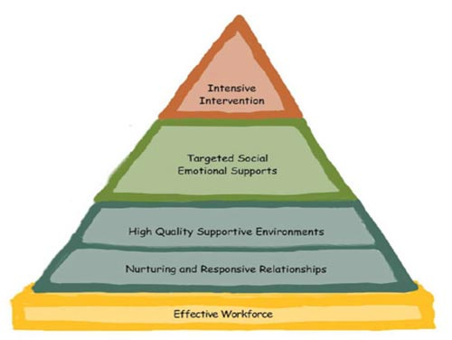 Social Emotional Pyramid