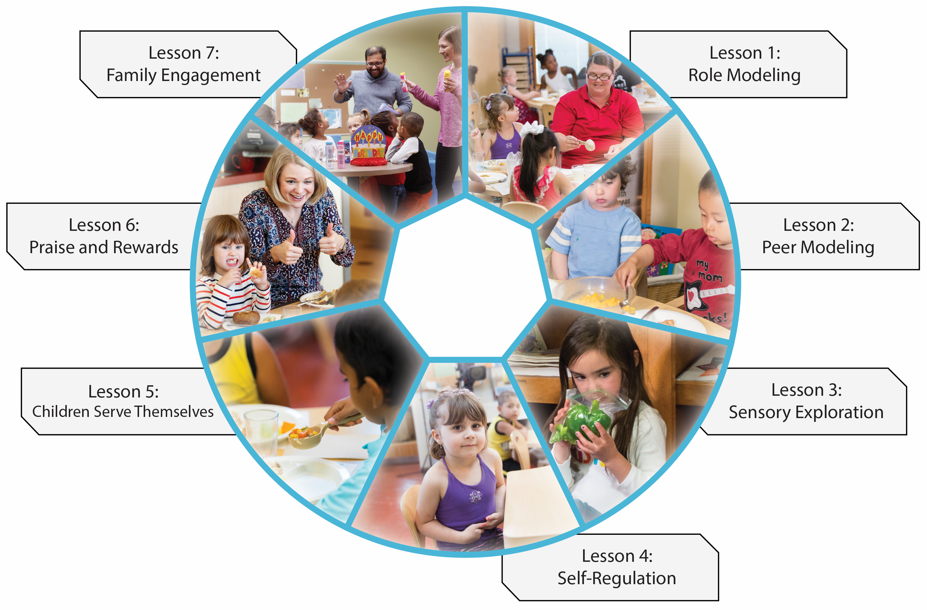EAT Practice Wheel with the 7 lessons listed with images for each